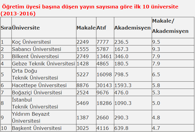 Akademik Üretkenliğe Göre En Üretken Üniversiteler