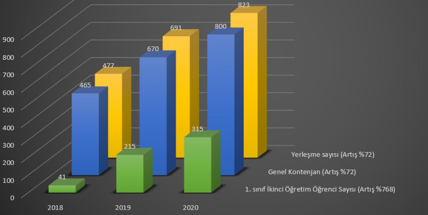 Son 3 Yılda Okulumuz Kontenjan ve Yerleşme Sayıları
